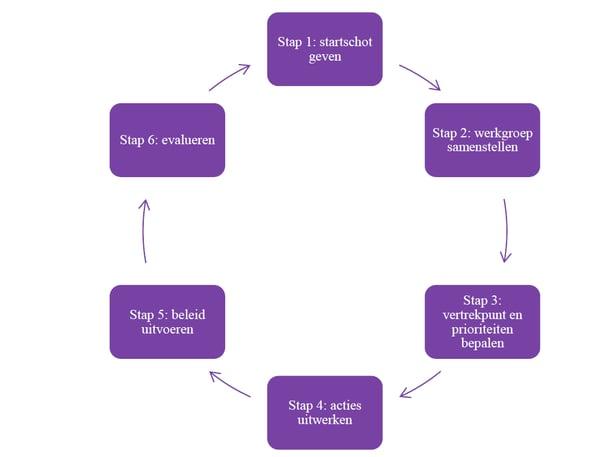 Absenteïsme-stappenplan