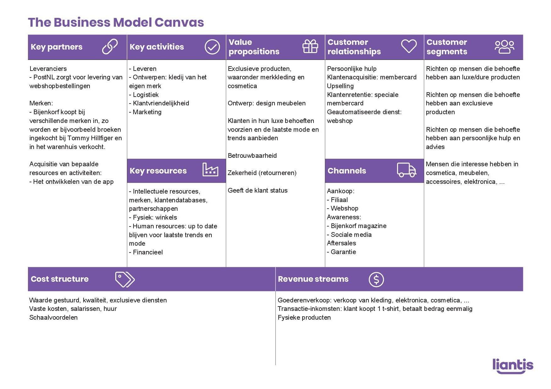 Business-model_Bijenkorf_NL