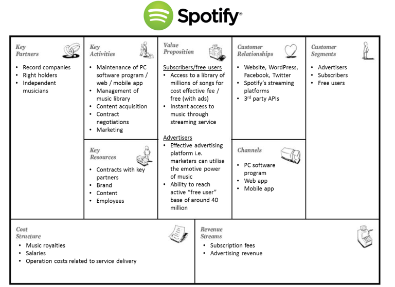 Business_model_canvas-Spotify