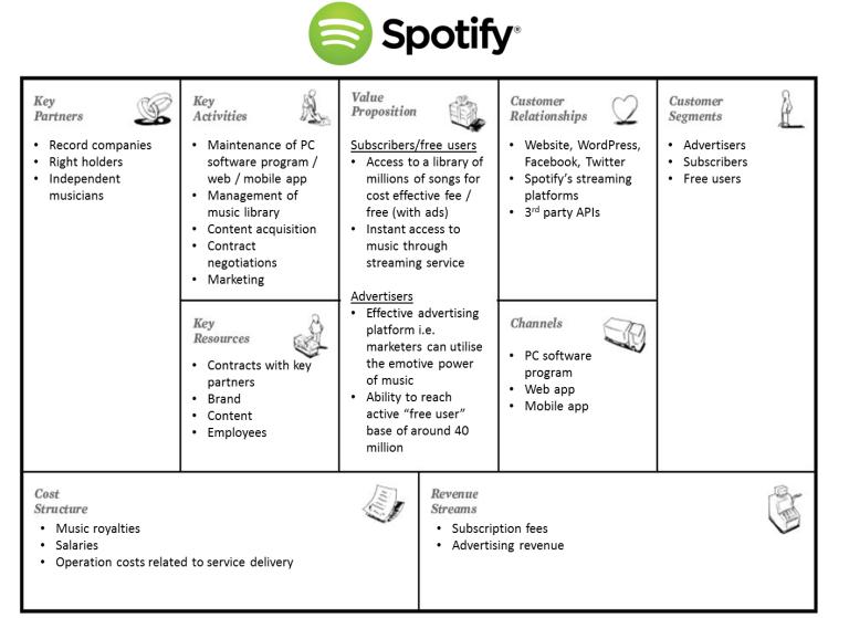 testez votre concept d'entreprise avec le business model canvas