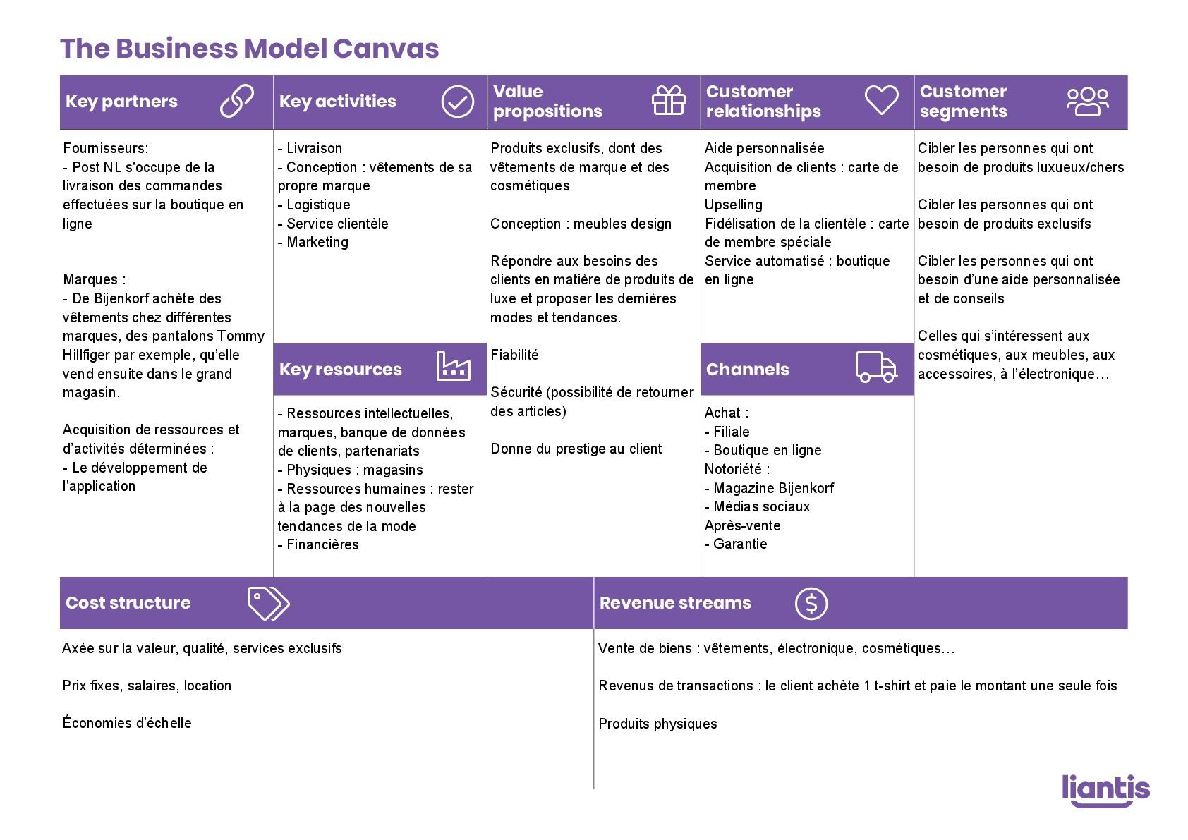 Business_model_canvas_Bijenkorf-FR