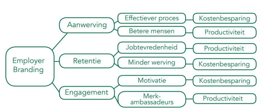Employer branding_schema